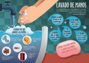 Listado de el cuidado de lavarse las manos para comprar en Internet