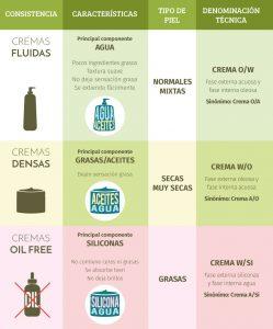 Opiniones de crema corporal casera aceite de oliva para comprar en Internet – Los más solicitados
