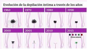 Listado de depilacion mujer zona intima para comprar